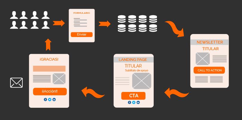 ¿Cómo optimizar los leads a través de email marketing?